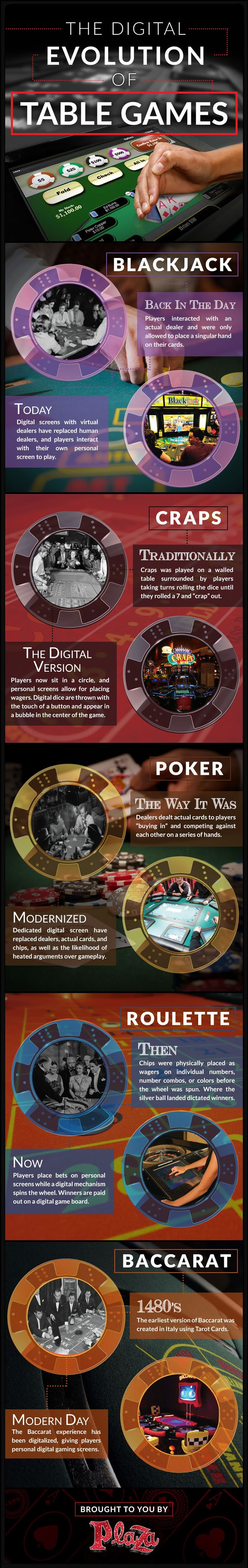 The Digital Evolution of Table Games #infographic