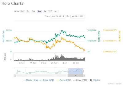 Best Performing altcoins