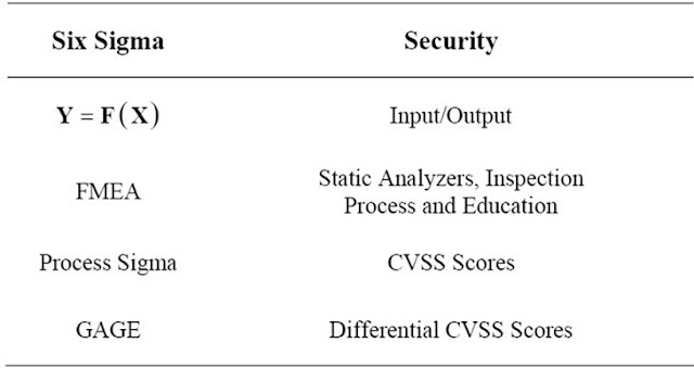 Table 1. Measure phase mapping to security management.