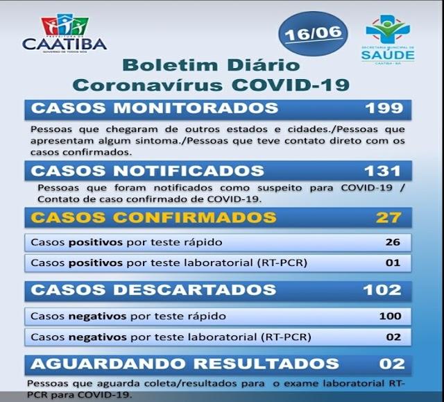 Covid-19: Boletim registra aumento de mais 9   casos confirmados em  Caatiba