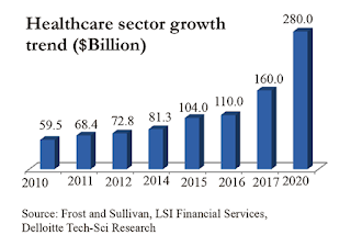 Healthcare sector growth in India