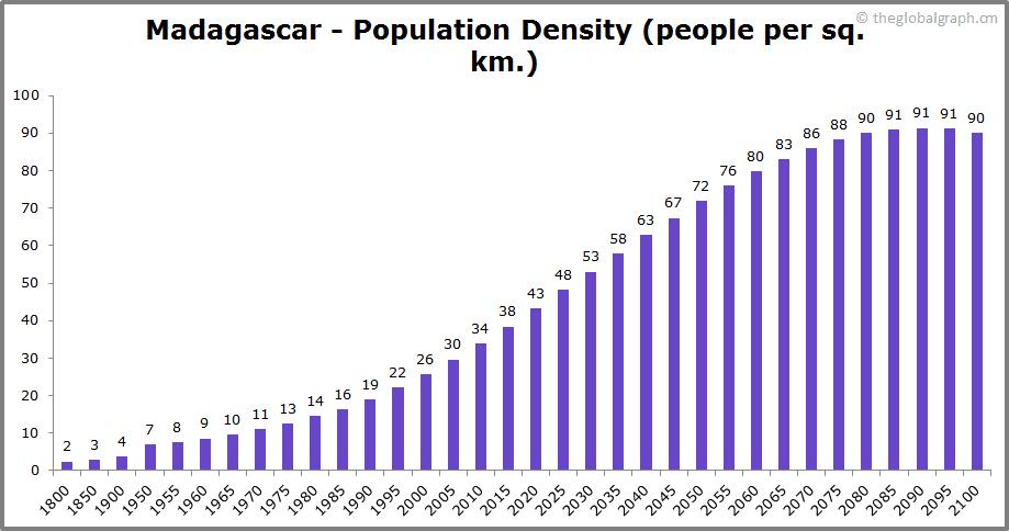 Madagascar  Population Density (people per sq. km.)