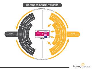 Gambar Cara Mempromosikan Bisnis Dengan Teori Push And Pull Digital Marketing