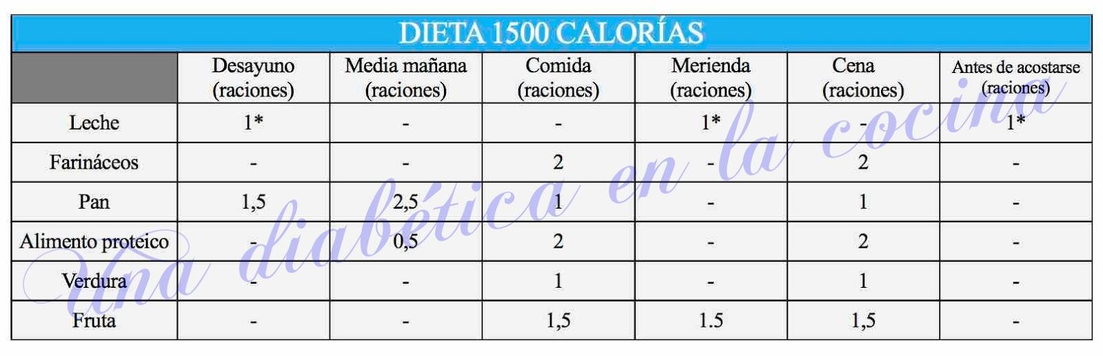 dieta para diabetico de 1500 kcal