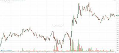 Cardano (ADA) Chart Bullish, Sumber Indodax(14/05/2021)