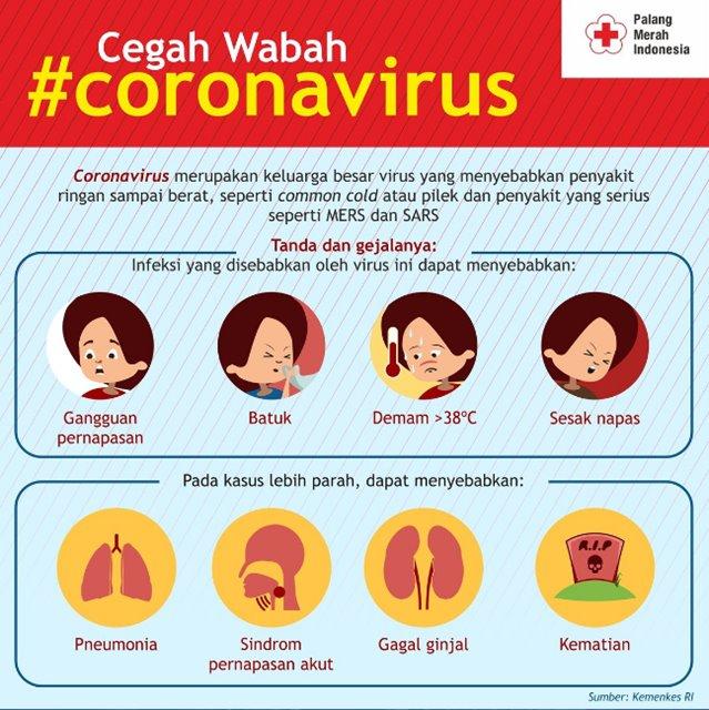 virus Corona dan virus SARS - Twitter
