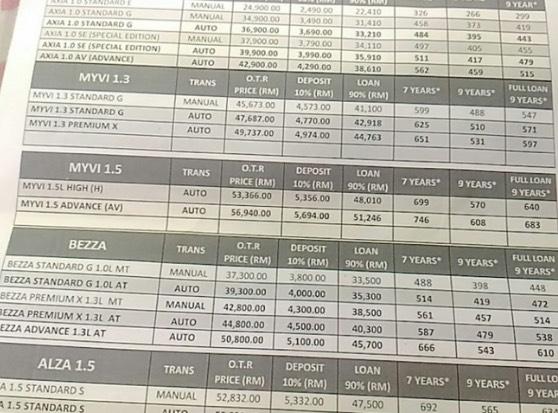 Jangan Berangan Nak Pakai Myvi Baru Kalau Gaji Setakat Bawah RM2,000 Jangan. Ini sebabnya.