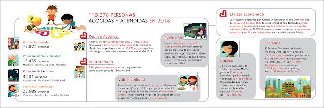 Infografía de la memoria de actividades de Cáritas Madrid