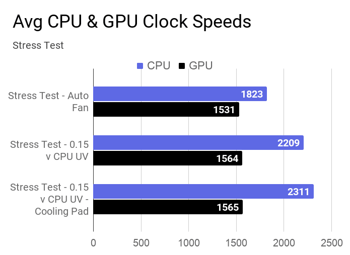 Average CPU and GPU clock speesd for stress test using AIDA64 at auto fan, with 0.15v CPU UV, and the use of a cooling pad.