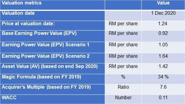 Dayang valuation metrics
