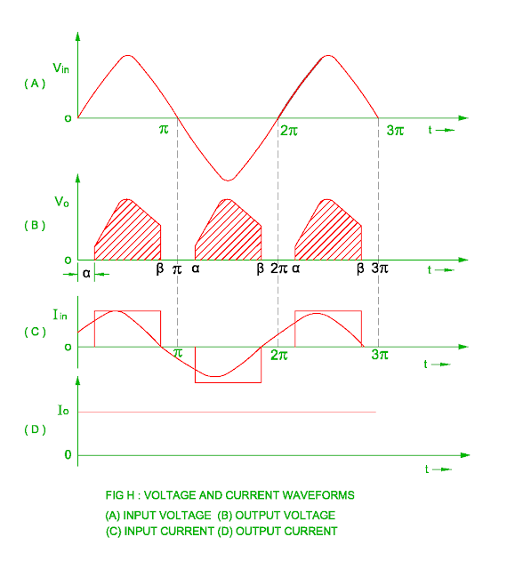 waveform of the single phase semi converter for power factor improvement