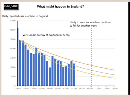 041220 potential case rates in England following lockdown