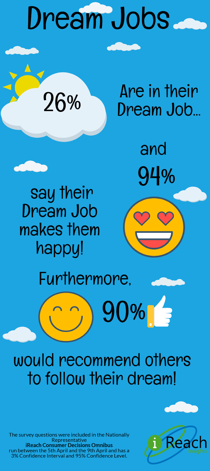 Consumer Experience And Research Dream Job More Females Than Males Did Not Pursue Their Dream Career Due To Lack Of Self Esteem