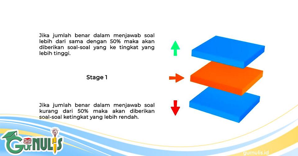 Mekanisme Pengerjaan Soal AKM pada ANBK (Asesmen Nasional Berbasis Komputer) - www.gurnulis.id