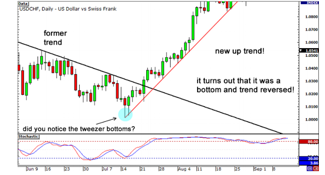 Trading With Divergence