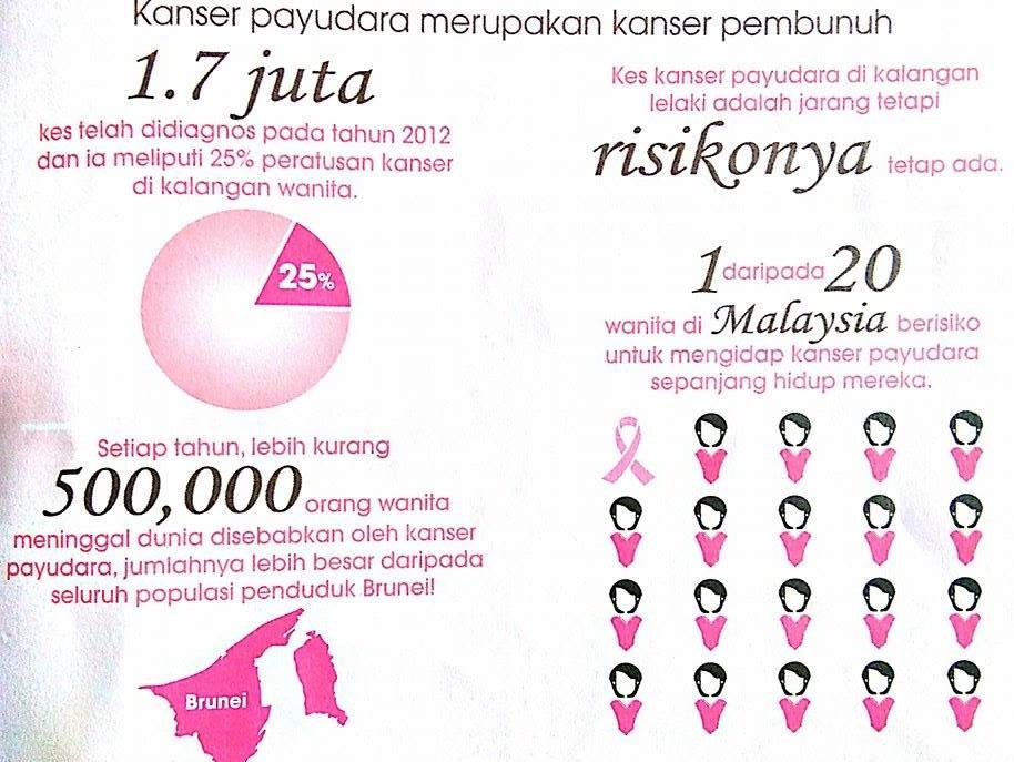 Image result for kanser wanita