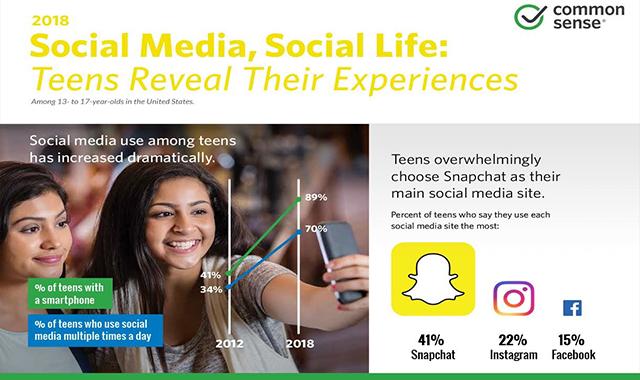 Social Media, Social Life: Teens Reveal Their Experiences