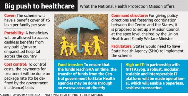 Ayushman Bharat National Health Protection Scheme
