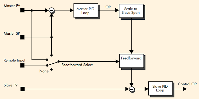 Cascade with feedforward