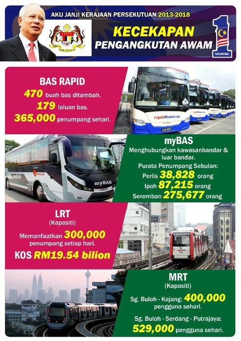 Kecekapan Pengangkutan Awam Bukti Kerajaan Serius Pastikan Khidmat Terbaik Buat Rakyat #NegarakuMalaysia