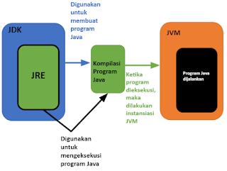 JDK dihubungkan ke stream library pengembangan aplikasi Java.