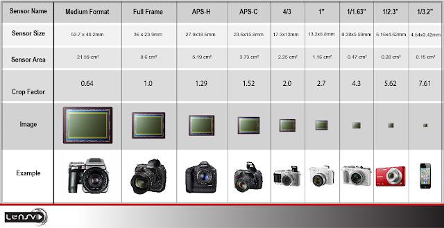 Ukuran sensor berbagai macam kamera digital