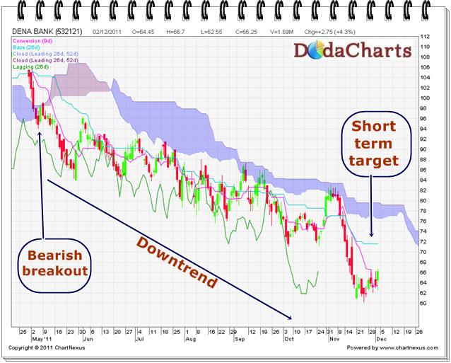 Dena Bank Technical Chart