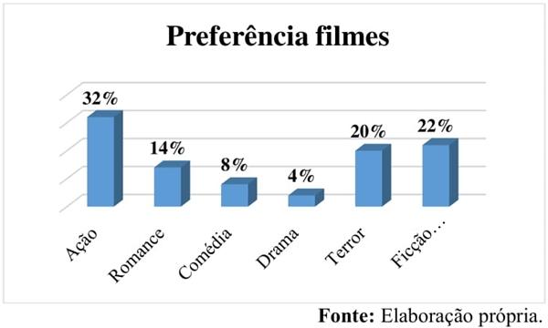 Preferência filmes