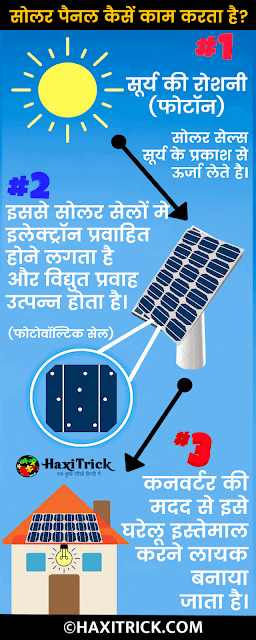 Solar Panel Kaise Kaam Karta Hai Diagram