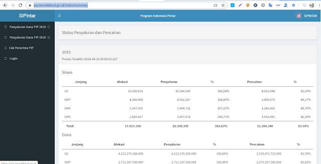Sipintar website penyaluran dan pencairan dana PIP Siswa SD SMP SMA SMK