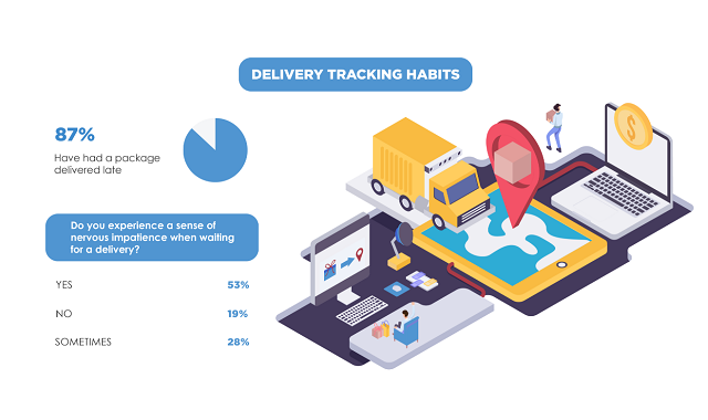 New report details consumers preferences with delivery tracking