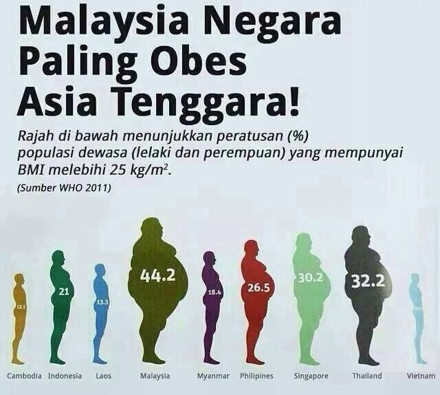 Malaysia negara paling obes di Asia Tenggara