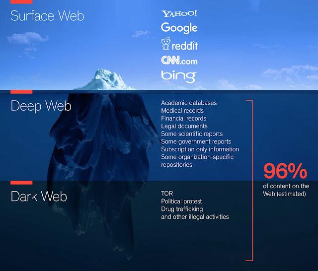 apa itu deepweb