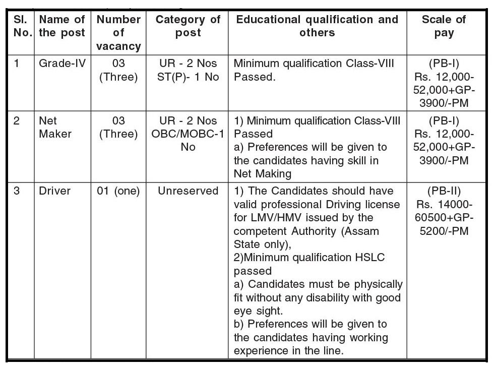 Marketing Officer of Fisheries Guwahati Recruitment 2021: