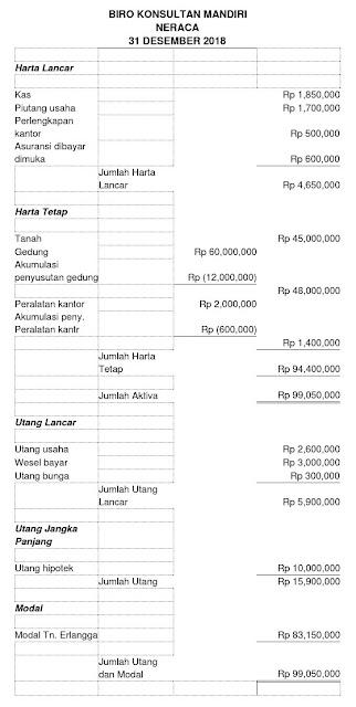 Laporan Keuangan Neraca Perusahaan Dagang dan Jasa