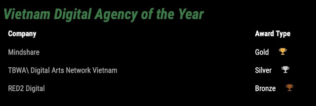Agency of the year 2019 - Vietnam Digital Agency of the Year