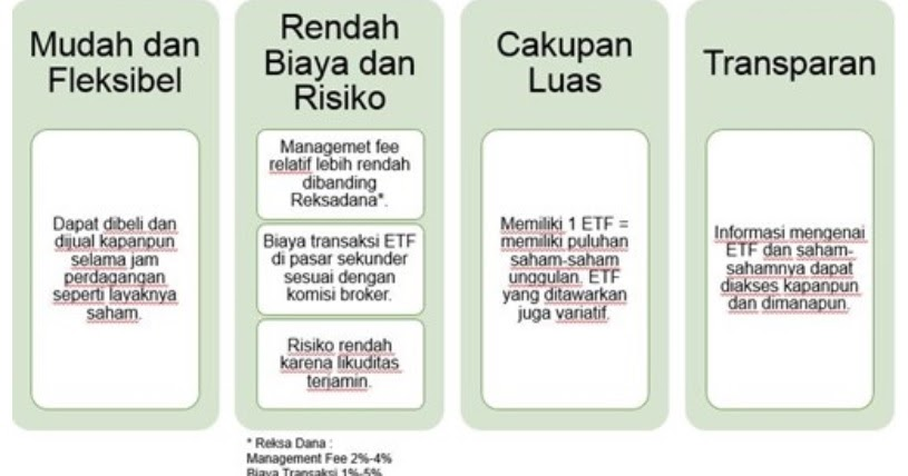 PTRO IHSG Mengenal Exchange Traded Fund (ETF), Termasuk Potensi Keuntungan dan Risikonya - Indonesia Value Investing