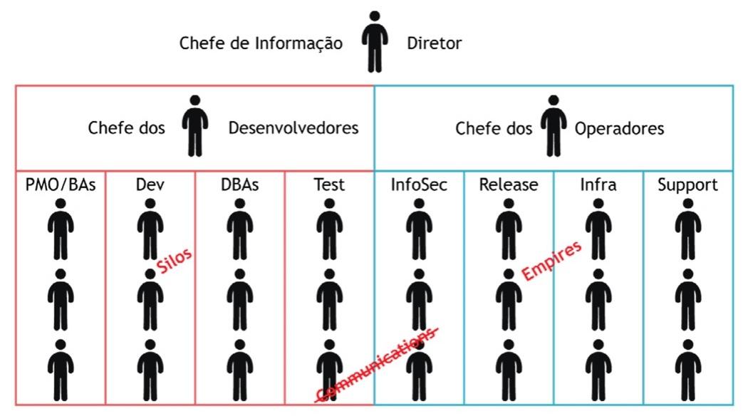 modelo tradicional desenvolvimento e operacoes