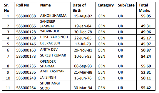 11 candidates are recommended for the post of Radiographer ( post code-585) from the waiting panel:-HPSSC Hamirpur