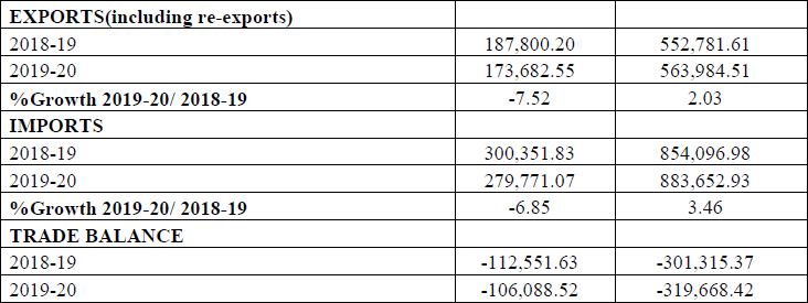 MERCHANDISE TRADE EXPORTS & IMPORTS : (Rs. Crore) (PROVISIONAL) June 2019