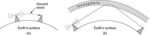 Gambar  3.31 Komunikasi radio