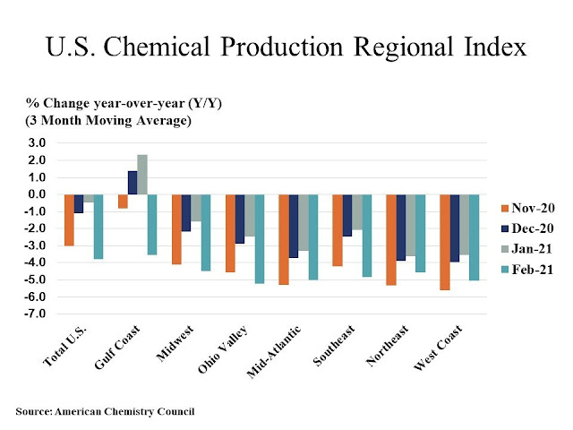 US Chemical Production Regional Index / ACC