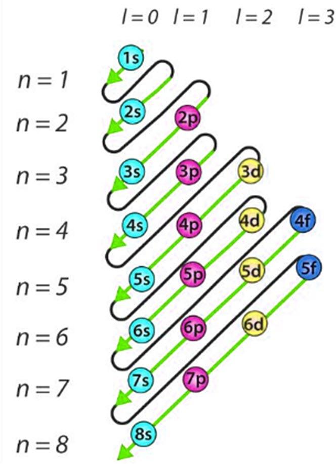 Prinsip Aufbau & Diagram Orbital Konvigurasi Elektron ...