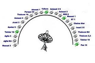 Cara tracking atau pointing satellite parabola bagi pemula