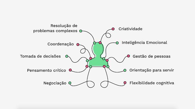 https://www.oblogdomestre.com.br/2020/07/SoftSkills.HardSkills.Cultura.Trabalho.html