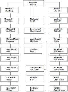 Struktur Organisasi Kapal
