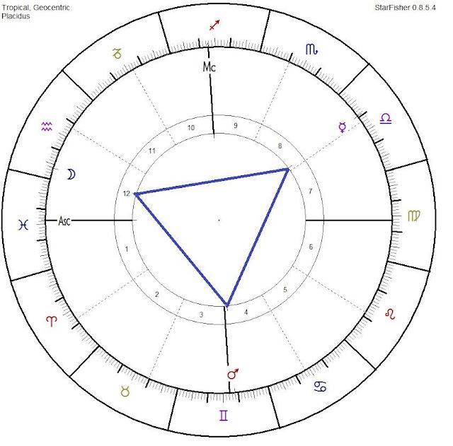 astrocartograma, estudio astrológico financiero, astrología védica, carta astral financiera, astrofinanzas, agenda védica 2017, los signos del zodiaco 2017
