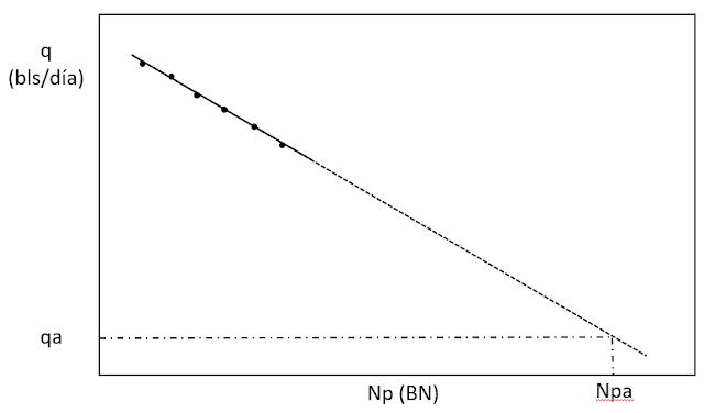 curva de declinación de producción representación gráfica