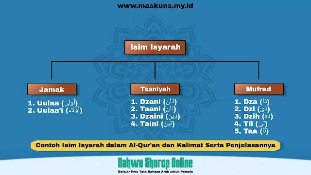 Contoh Isim Isyarah