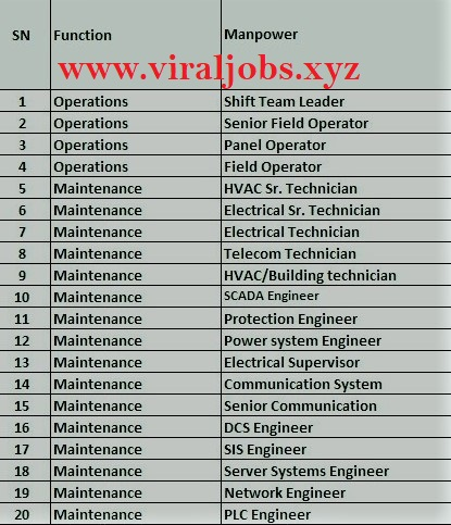 Oman Required Commissioning and Startup Manpower
